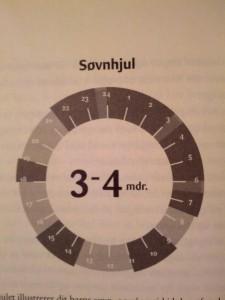 Søvnhjul. Mørk grå = søvn. Lys grå = kort opvågning. Hvid = vågen.